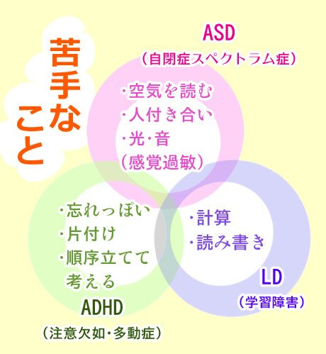 【あさイチ発達障害特集】「ASD・ADHD」苦手なことを理解する